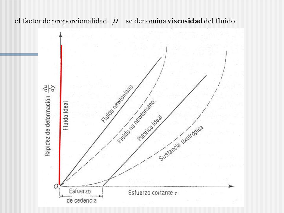 el factor de proporcionalidad se denomina viscosidad del fluido Insertar figura 1.2