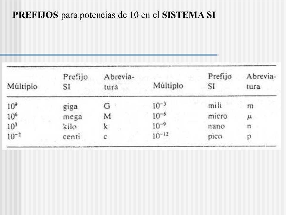 Insertar tabla 1.2 PREFIJOS para potencias de 10 en el SISTEMA SI