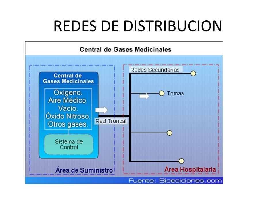 REDES DE DISTRIBUCION