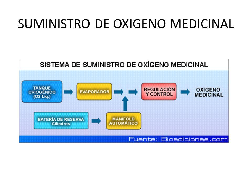 SUMINISTRO DE OXIGENO MEDICINAL