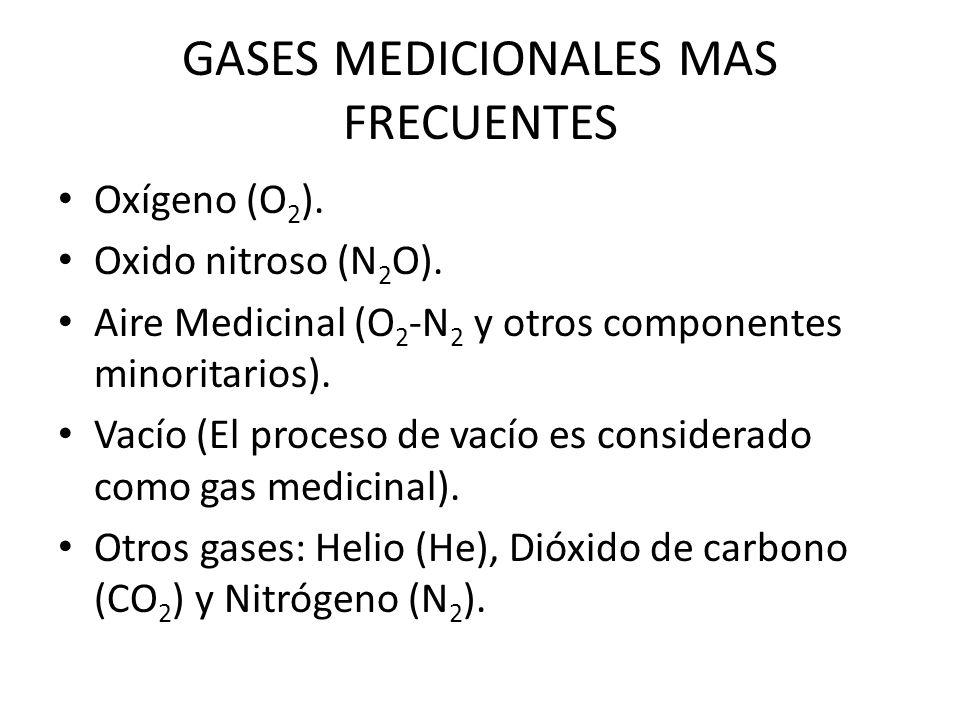 GASES MEDICIONALES MAS FRECUENTES Oxígeno (O 2 ). Oxido nitroso (N 2 O). Aire Medicinal (O 2 -N 2 y otros componentes minoritarios). Vacío (El proceso