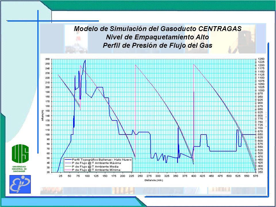 Modelo de Simulación del Gasoducto CENTRAGAS Nivel de Empaquetamiento Alto Perfil de Presión de Flujo del Gas