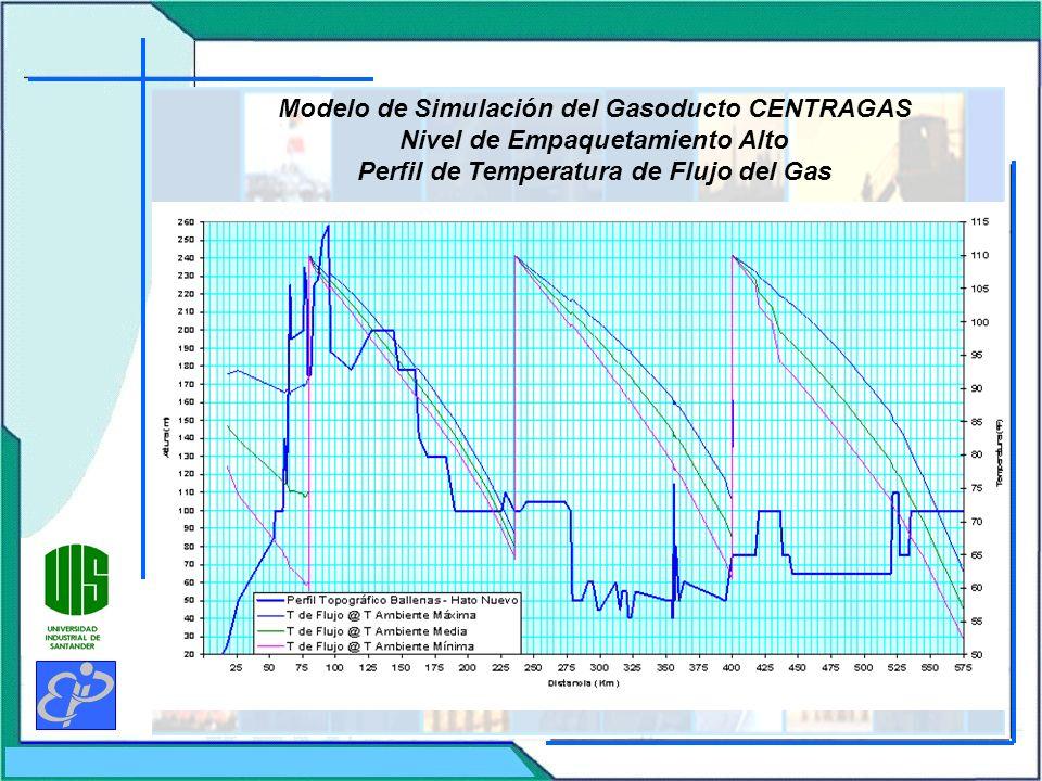 Modelo de Simulación del Gasoducto CENTRAGAS Nivel de Empaquetamiento Alto Perfil de Temperatura de Flujo del Gas