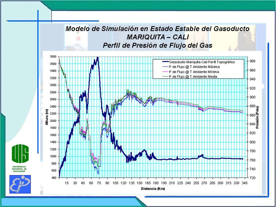 Modelo de Simulación en Estado Estable del Gasoducto MARIQUITA – CALI Perfil de Presión de Flujo del Gas