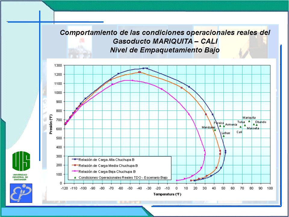 Comportamiento de las condiciones operacionales reales del Gasoducto MARIQUITA – CALI Nivel de Empaquetamiento Bajo