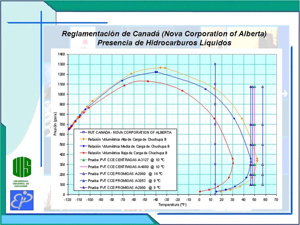 Reglamentación de Canadá (Nova Corporation of Alberta) Presencia de Hidrocarburos Líquidos