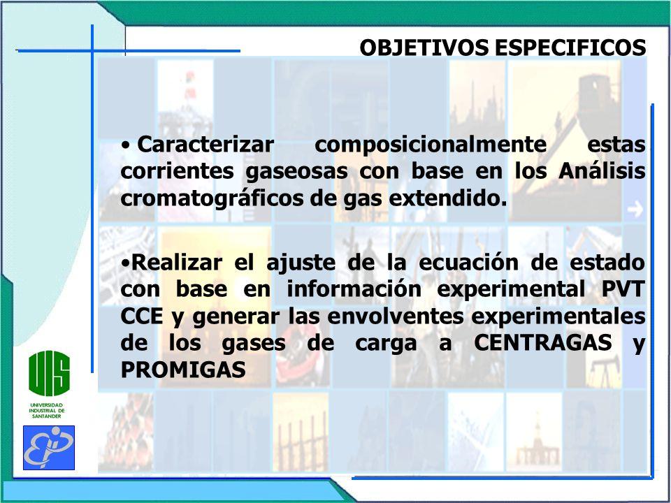 Modelo de Simulación del Gasoducto CENTRORIENTE Tramo Barrancabermeja – Cogua Perfil de Presión de Flujo del Gas