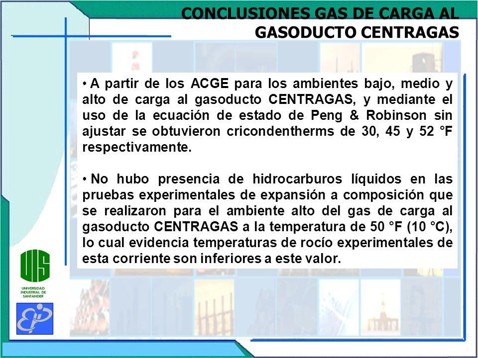 CONCLUSIONES GAS DE CARGA AL GASODUCTO CENTRAGAS A partir de los ACGE para los ambientes bajo, medio y alto de carga al gasoducto CENTRAGAS, y mediant