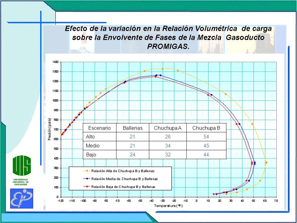 Efecto de la variación en la Relación Volumétrica de carga sobre la Envolvente de Fases de la Mezcla Gasoducto PROMIGAS. EscenarioBallenasChuchupa ACh