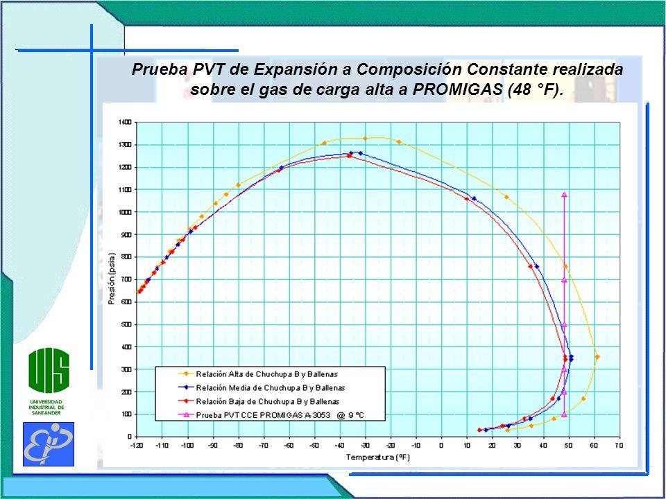 Efecto de la variación en la Relación Volumétrica de carga sobre la Envolvente de Fases de la Mezcla Gasoducto CENTRAGAS.