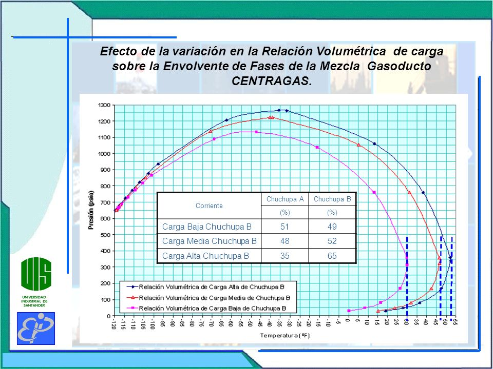 Efecto de la variación en la Relación Volumétrica de carga sobre la Envolvente de Fases de la Mezcla Gasoducto CENTRAGAS. Corriente Chuchupa AChuchupa