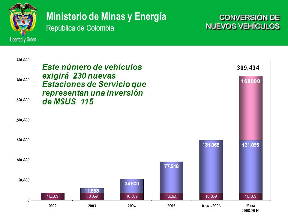 Ministerio de Minas y Energía República de Colombia CONVERSIÓN DE NUEVOS VEHÍCULOS Este número de vehículos exigirá 230 nuevas Estaciones de Servicio