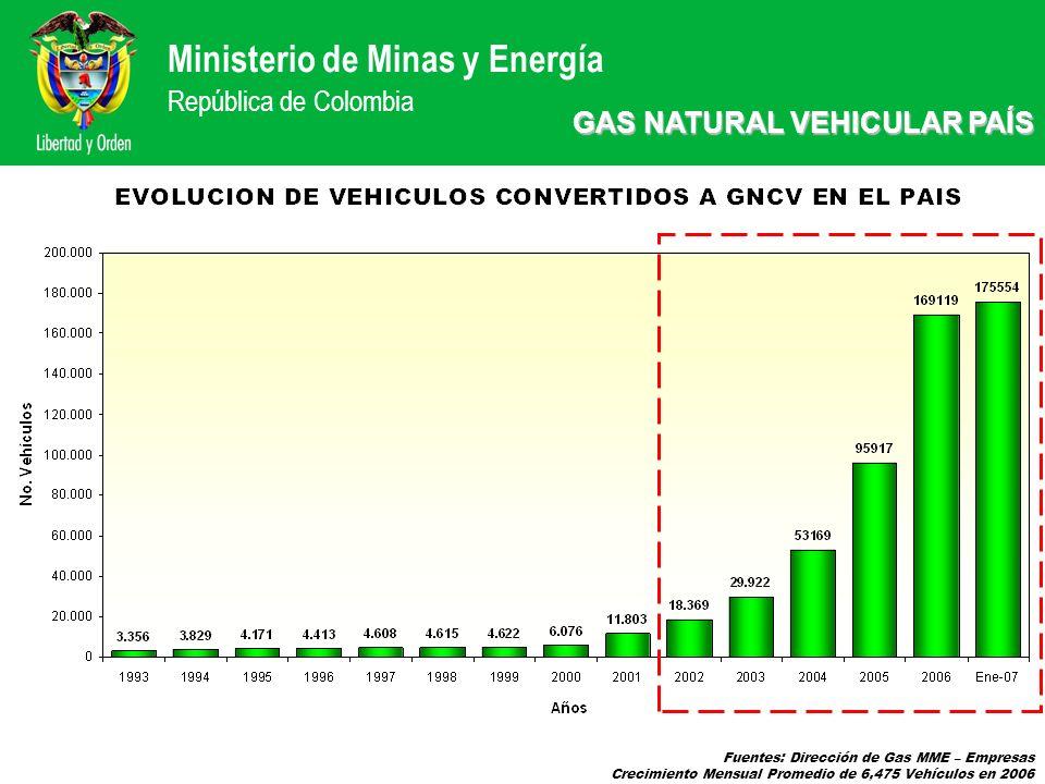 Ministerio de Minas y Energía República de Colombia Fuentes: Dirección de Gas MME – Empresas Crecimiento Mensual Promedio de 6,475 Vehículos en 2006 G