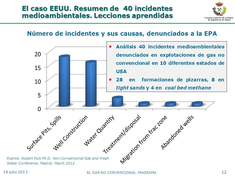 12 El caso EEUU. Resumen de 40 incidentes medioambientales. Lecciones aprendidas Número de incidentes y sus causas, denunciados a la EPA Fuente: Rober