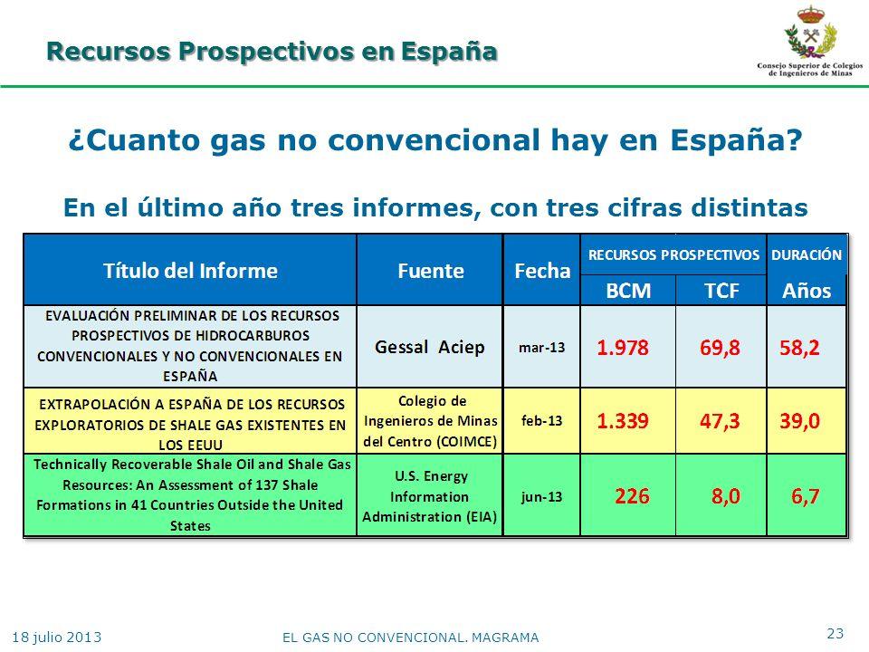 Recursos Prospectivos en España ¿Cuanto gas no convencional hay en España? En el último año tres informes, con tres cifras distintas 23 EL GAS NO CONV