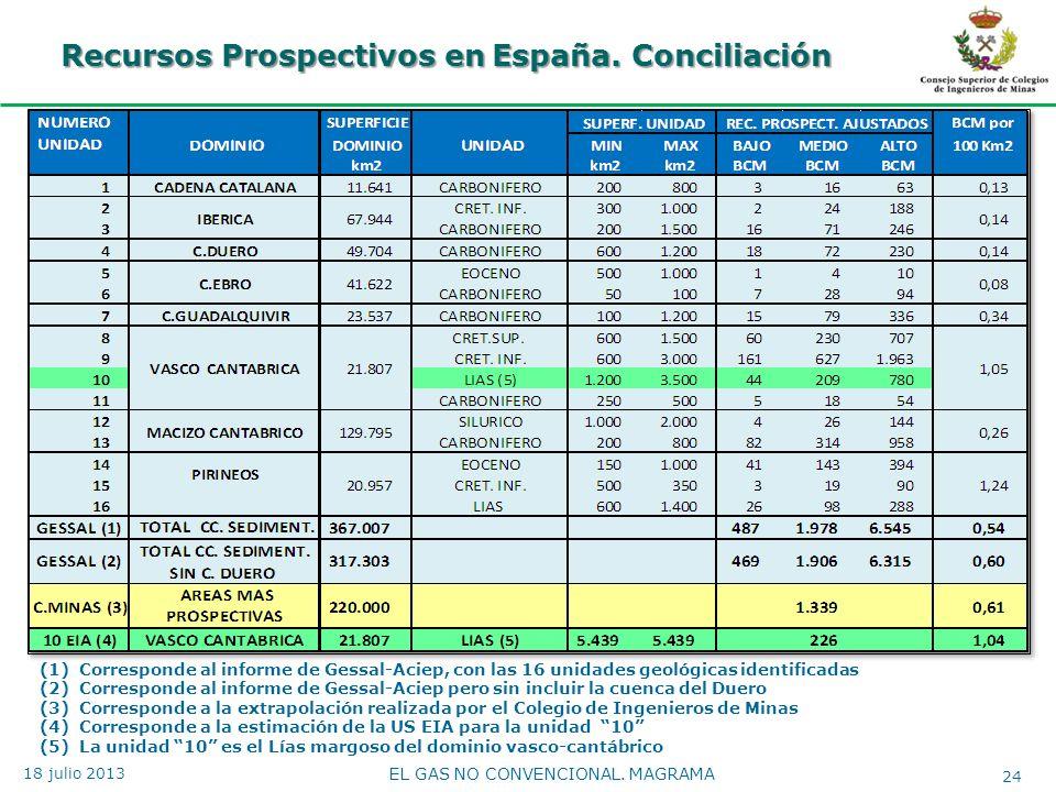 Recursos Prospectivos en España. Conciliación EL GAS NO CONVENCIONAL. MAGRAMA 24 18 julio 2013 (1)Corresponde al informe de Gessal-Aciep, con las 16 u