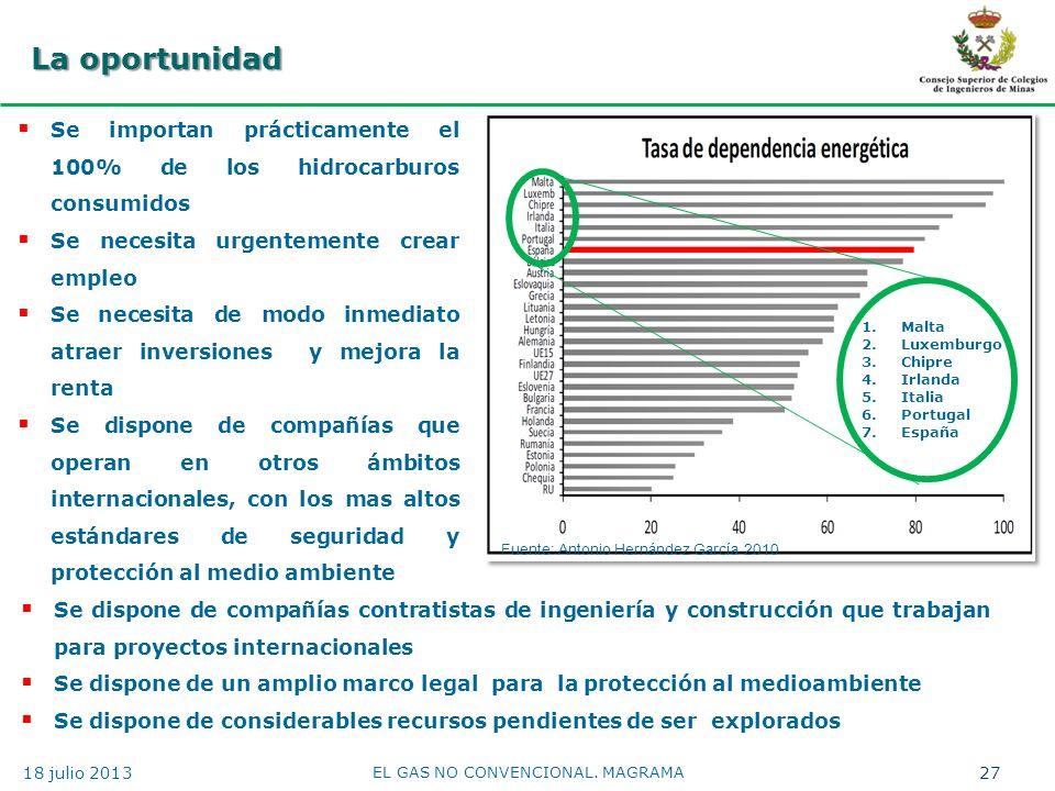 La oportunidad Se importan prácticamente el 100% de los hidrocarburos consumidos Se necesita urgentemente crear empleo Se necesita de modo inmediato a