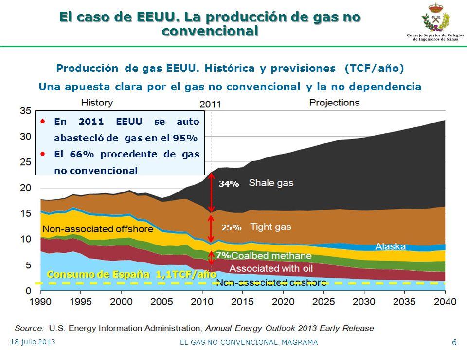 El caso de EEUU. La producción de gas no convencional 6 EL GAS NO CONVENCIONAL. MAGRAMA Producción de gas EEUU. Histórica y previsiones (TCF/año) Una