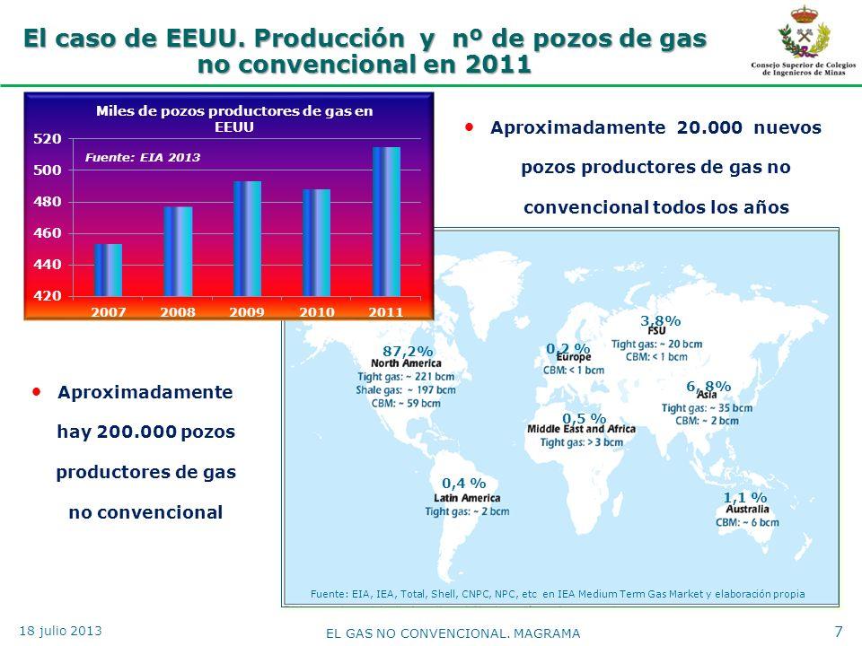 El caso de EEUU. Producción y nº de pozos de gas no convencional en 2011 7 EL GAS NO CONVENCIONAL. MAGRAMA Fuente: EIA, IEA, Total, Shell, CNPC, NPC,