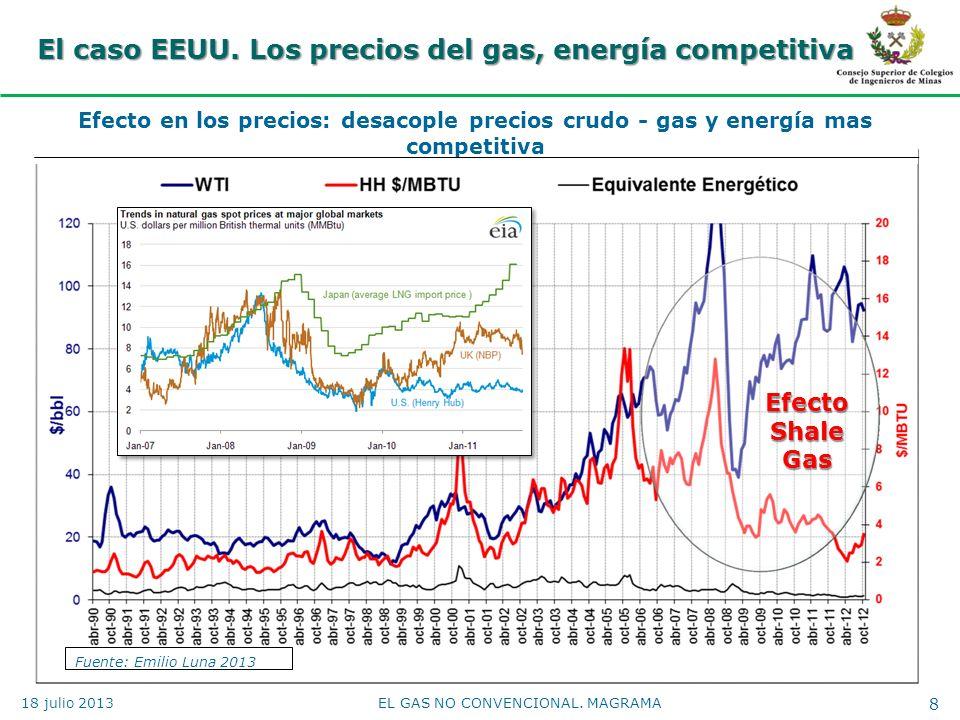 El caso EEUU. Los precios del gas, energía competitiva 8EL GAS NO CONVENCIONAL. MAGRAMA Efecto Shale Gas Fuente: Emilio Luna 2013 Efecto en los precio