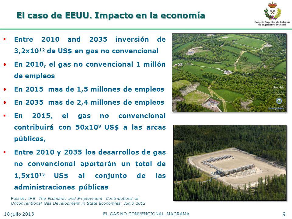 El caso de EEUU. Impacto en la economía Entre 2010 and 2035 inversión de 3,2x10 12 de US$ en gas no convencional En 2010, el gas no convencional 1 mil