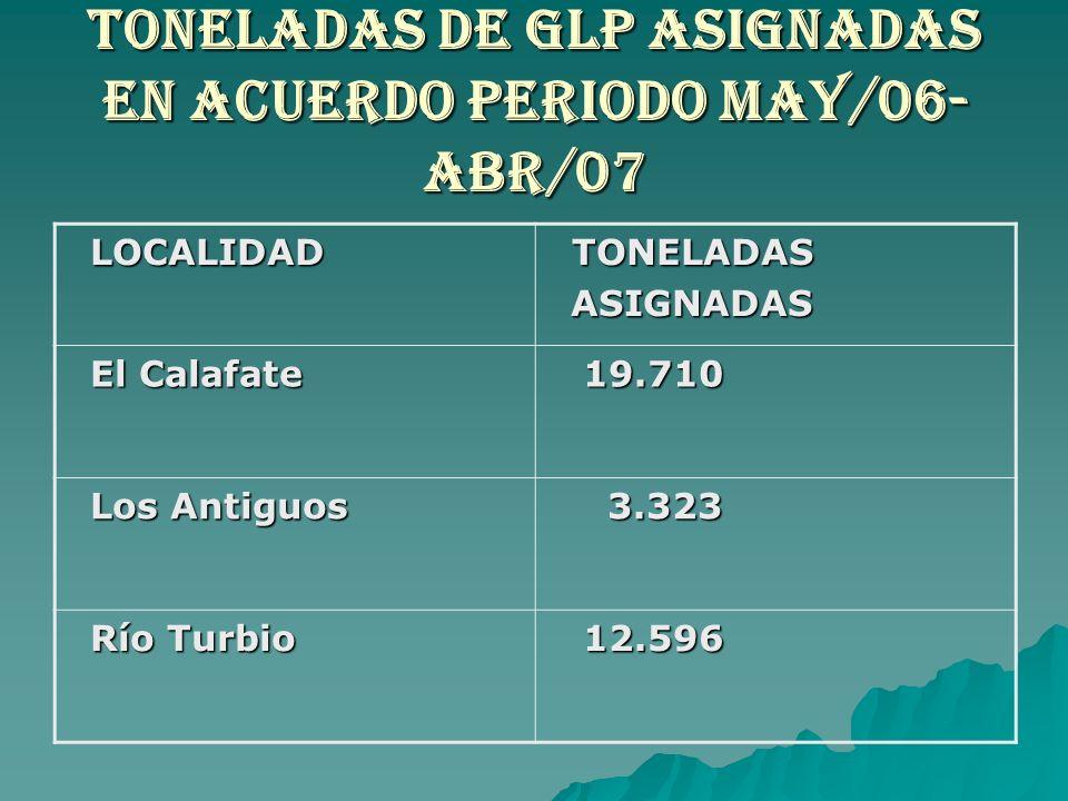 TONELADAS DE GLP ASIGNADAS EN ACUERDO PERIODO MAY/06- ABR/07 LOCALIDAD LOCALIDAD TONELADAS TONELADAS ASIGNADAS ASIGNADAS El Calafate El Calafate 19.71