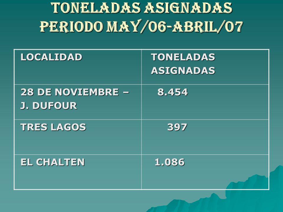 TONELADAS ASIGNADAS PERIODO MAY/06-ABRIL/07 LOCALIDAD LOCALIDAD TONELADAS TONELADAS ASIGNADAS ASIGNADAS 28 DE NOVIEMBRE – 28 DE NOVIEMBRE – J. DUFOUR
