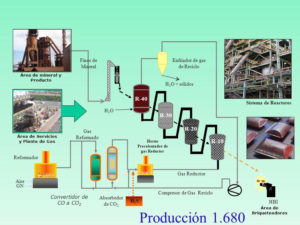 Reformador Enfriador de gas de Reciclo Absorbedor de CO 2 Horno Precalentador de gas Reductor Compresor de Gas Reciclo HBI Sistema de Reactores H 2 O