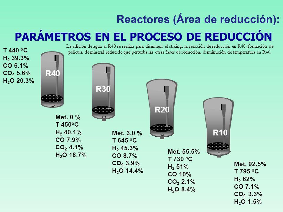 Etapas de reducción del Proceso FINMET Reactor reductor R40 En el reactor R40 el mineral es calentado hasta una temperatura variable entre 400 y 480 o C en donde se elimina el agua de cristalización que posee el mineral, dentro del reactor R40 comienza la primera etapa de reducción de los finos metálicos convirtiendo el mineral de hematita a magnetita representada por la siguiente reacción química: 3Fe 2 O 3.xH 2 O + H 2 + CO 3Fe 2 O 3 + H 2 O + CO 2 3Fe 2 O 3 + H 2 + CO 3Fe 3 O 4 + H 2 O +CO 2 Reactor reductor R30 En este reactor la concentración y temperatura (640 o C) del gas reductor son las más bajas de todos los reactores y aquí, la hematita (Fe 2 O 3 ) se convierte en magnetita (Fe 3 O 4 ) mediante la reacción: 3Fe 2 O 3 + H 2 + CO 3Fe 3 O 4 + H 2 O +CO 2 Reactores (Área de reducción):