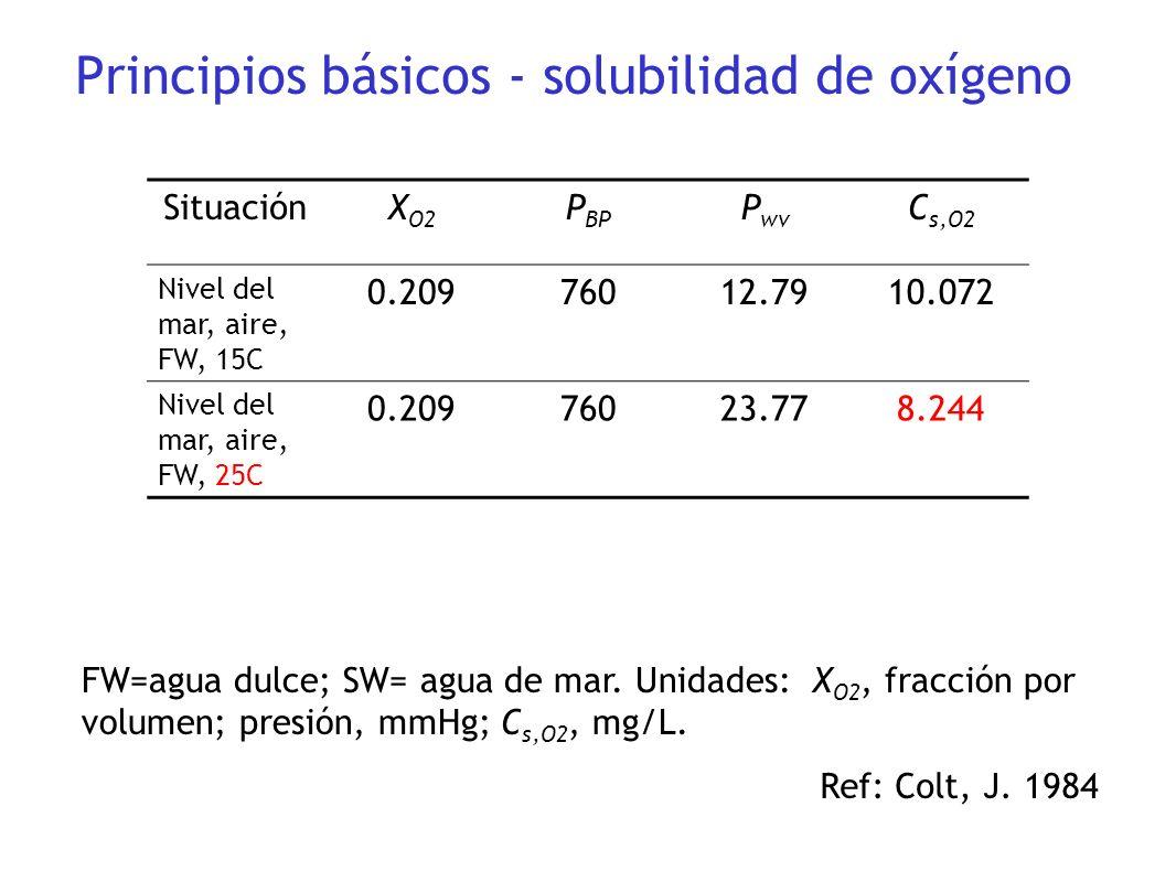 Principios básicos - solubilidad de oxígeno SituaciónX O2 P BP P wv C s,O2 Nivel del mar, aire, FW, 15C 0.20976012.7910.072 Nivel del mar, aire, FW, 2