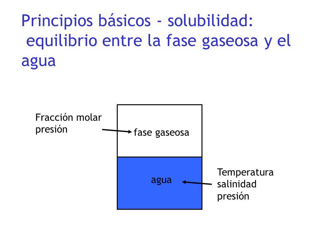 Principios básicos - solubilidad: equilibrio entre la fase gaseosa y el agua Temperatura salinidad presión Fracción molar presión fase gaseosa agua