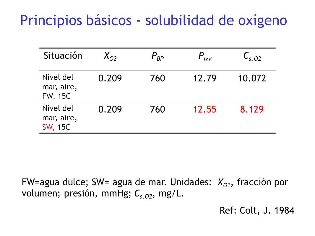 SituaciónX O2 P BP P wv C s,O2 Nivel del mar, aire, FW, 15C 0.20976012.7910.072 Nivel del mar, aire, SW, 15C 0.20976012.558.129 FW=agua dulce; SW= agu