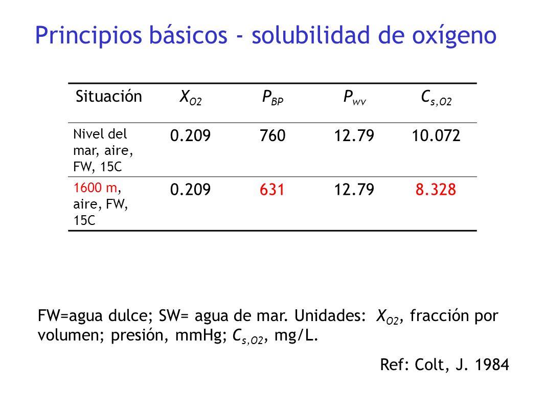 SituaciónX O2 P BP P wv C s,O2 Nivel del mar, aire, FW, 15C 0.20976012.7910.072 1600 m, aire, FW, 15C 0.20963112.798.328 FW=agua dulce; SW= agua de ma