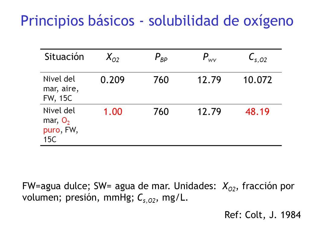 SituaciónX O2 P BP P wv C s,O2 Nivel del mar, aire, FW, 15C 0.20976012.7910.072 Nivel del mar, O 2 puro, FW, 15C 1.0076012.7948.19 FW=agua dulce; SW=