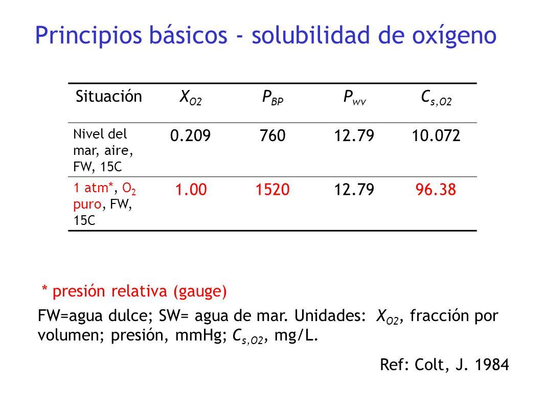 SituaciónX O2 P BP P wv C s,O2 Nivel del mar, aire, FW, 15C 0.20976012.7910.072 1 atm*, O 2 puro, FW, 15C 1.00152012.7996.38 FW=agua dulce; SW= agua d