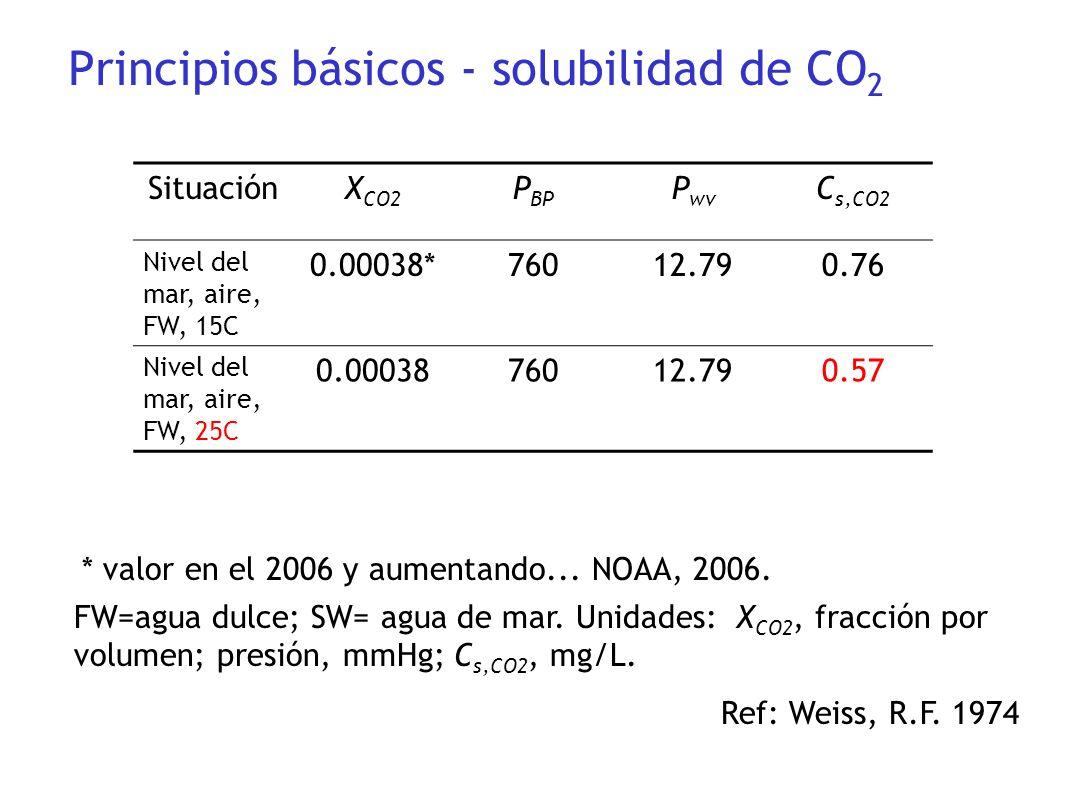 SituaciónX CO2 P BP P wv C s,CO2 Nivel del mar, aire, FW, 15C 0.00038*76012.790.76 Nivel del mar, aire, FW, 25C 0.0003876012.790.57 FW=agua dulce; SW=