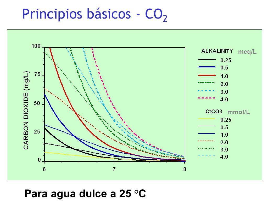 mmol/L meq/L Para agua dulce a 25 °C Principios básicos - CO 2