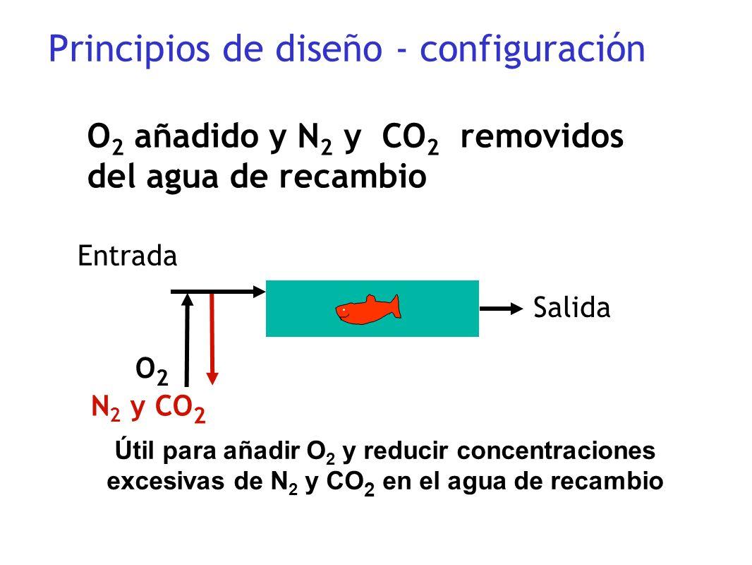 Principios de diseño - configuración Entrada N 2 y CO 2 Salida O 2 añadido y N 2 y CO 2 removidos del agua de recambio Útil para añadir O 2 y reducir