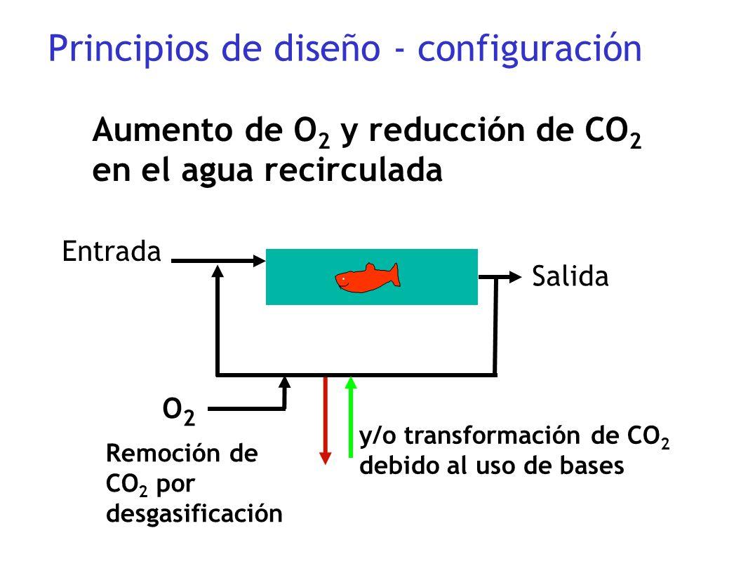 Principios de diseño - configuración Entrada Remoción de CO 2 por desgasificación Salida Aumento de O 2 y reducción de CO 2 en el agua recirculada y/o