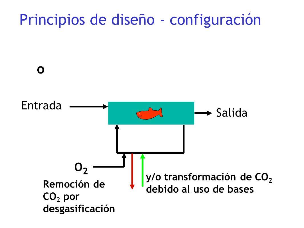 Entrada Salida o O2O2 Principios de diseño - configuración Remoción de CO 2 por desgasificación y/o transformación de CO 2 debido al uso de bases