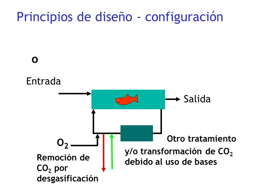 Entrada Salida o Otro tratamiento O2O2 Principios de diseño - configuración Remoción de CO 2 por desgasificación y/o transformación de CO 2 debido al