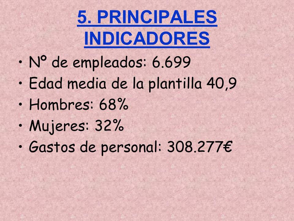 5. PRINCIPALES INDICADORES Nº de empleados: 6.699 Edad media de la plantilla 40,9 Hombres: 68% Mujeres: 32% Gastos de personal: 308.277