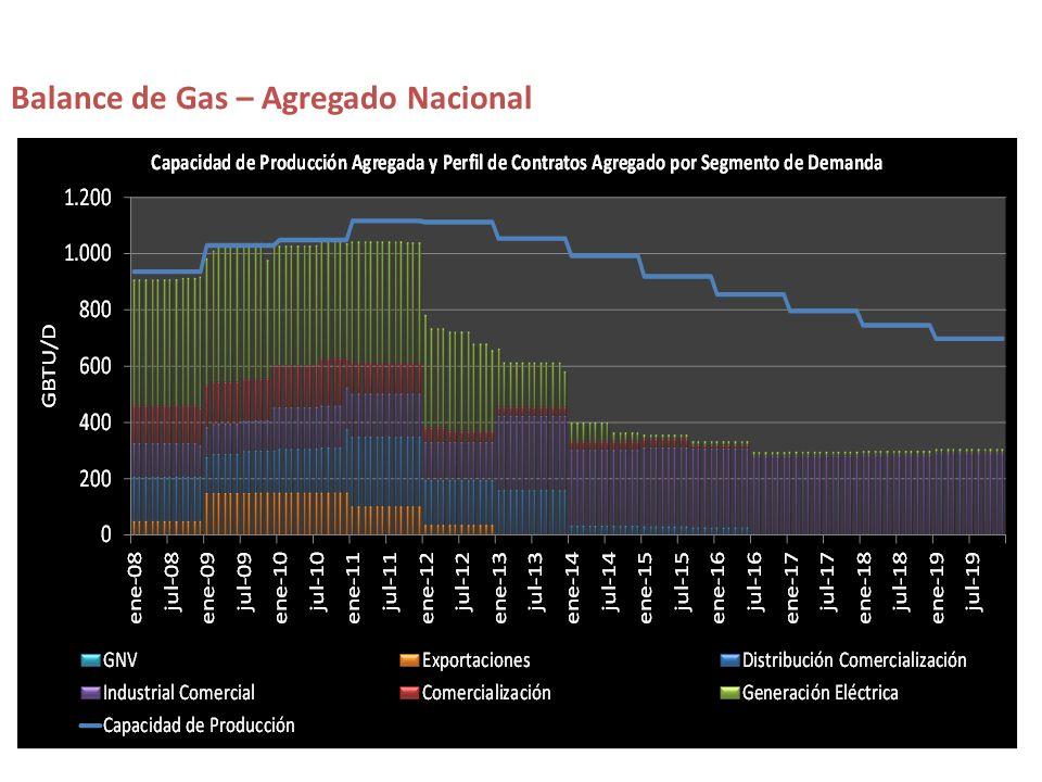 Balance de Gas – Agregado Nacional
