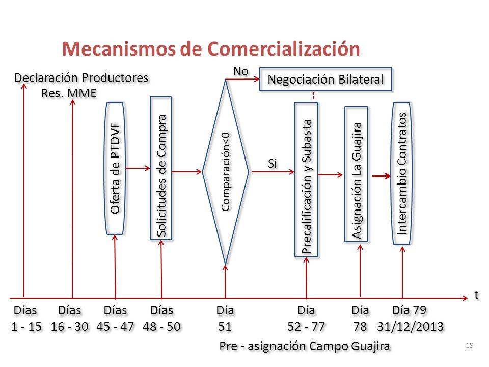 19 Declaración Productores Días 1 - 15 Días 1 - 15 Días 16 - 30 Días 16 - 30 Res.