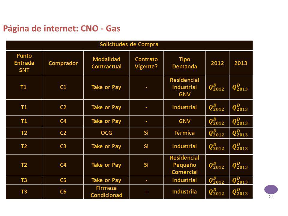 21 Página de internet: CNO - Gas Solicitudes de Compra Punto Entrada SNT Comprador Modalidad Contractual Contrato Vigente.