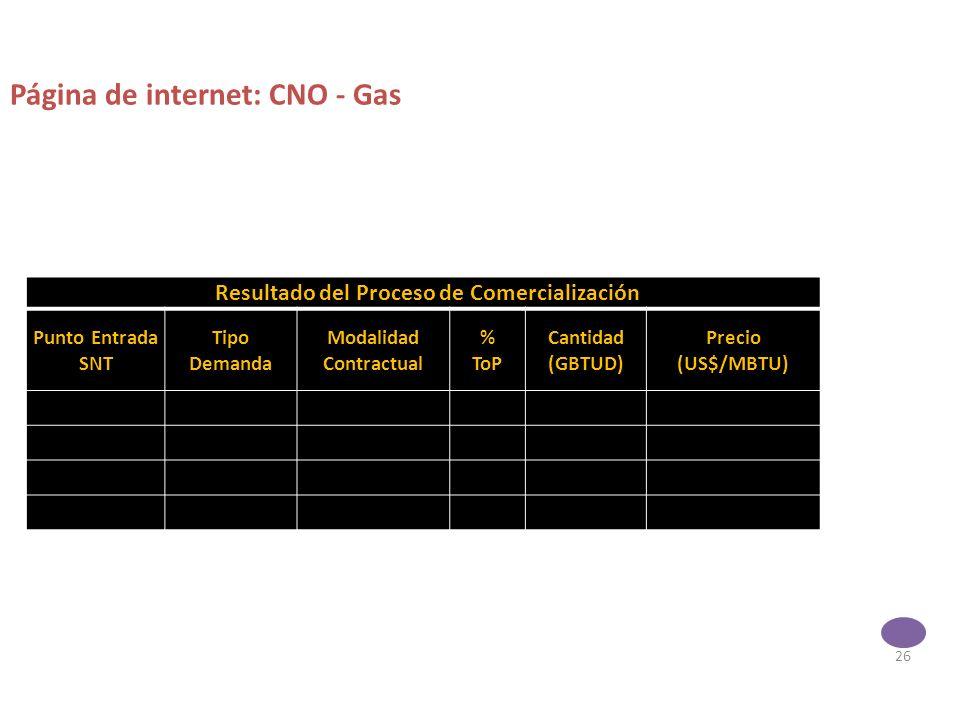 26 Resultado del Proceso de Comercialización Punto Entrada SNT Tipo Demanda Modalidad Contractual % ToP Cantidad (GBTUD) Precio (US$/MBTU) Página de internet: CNO - Gas