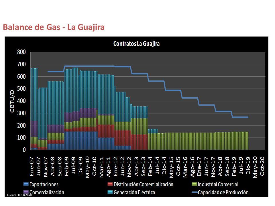 Balance de Gas - La Guajira Fuente: CREG-MME