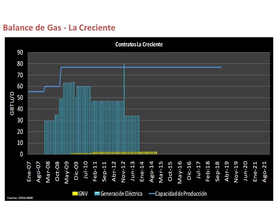 Balance de Gas - La Creciente Fuente: CREG-MME