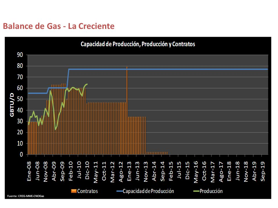 Balance de Gas - La Creciente Fuente: CREG-MME-CNOGas
