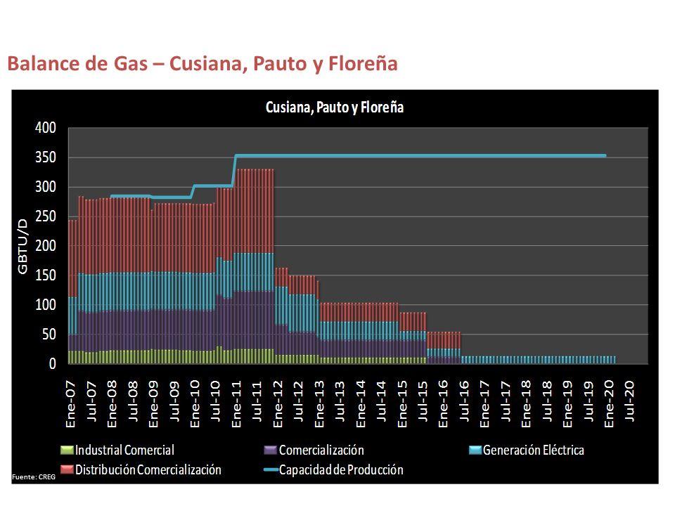 Balance de Gas – Cusiana, Pauto y Floreña Fuente: CREG